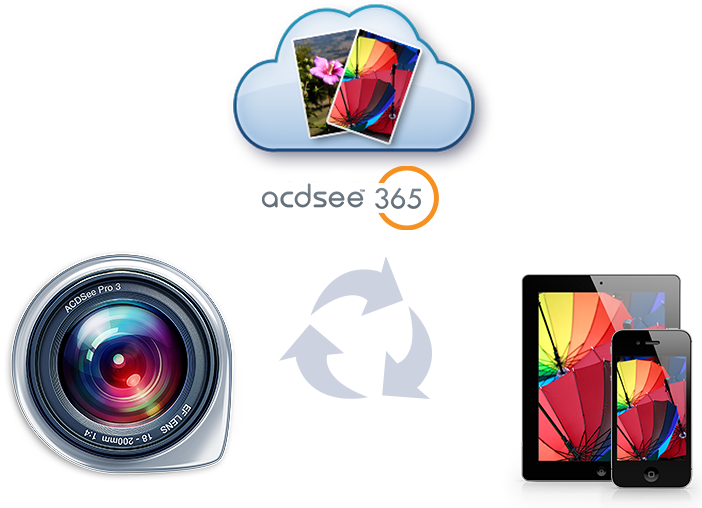Manage your photos with ACDSee Mac Pro 3 and store them in the cloud with ACDSee Online